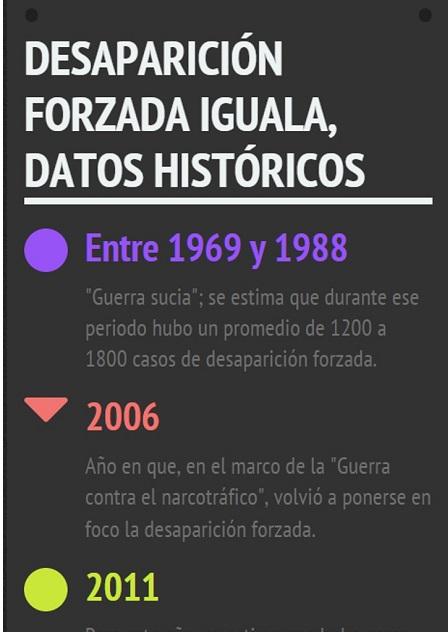 Infografías. Desaparición forzada en Iguala